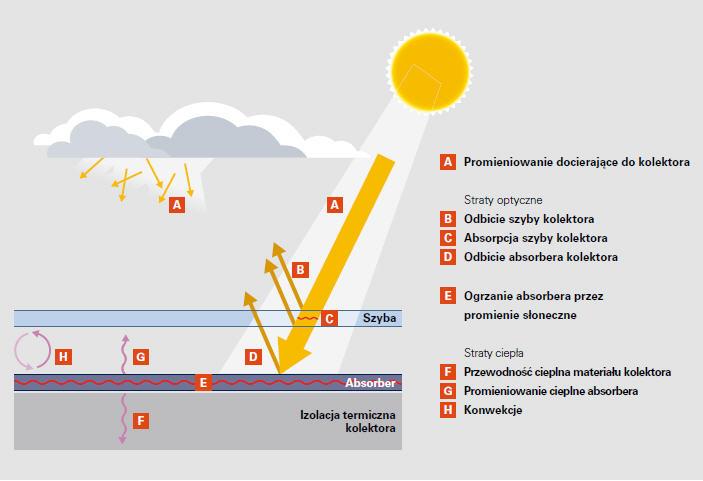 Rozkład energii w kolektorze
