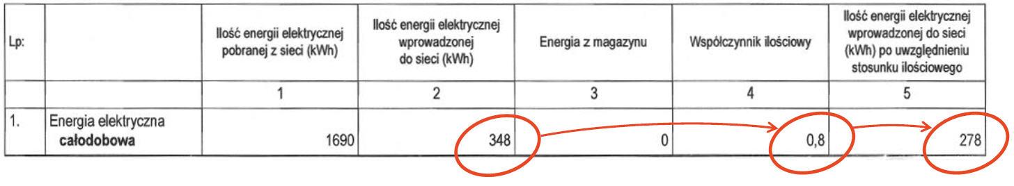 Współczynnik ilościowy: 0,8 – dla instalacji fotowoltaicznych o mocy zainstalowanej do 10 kWp.
