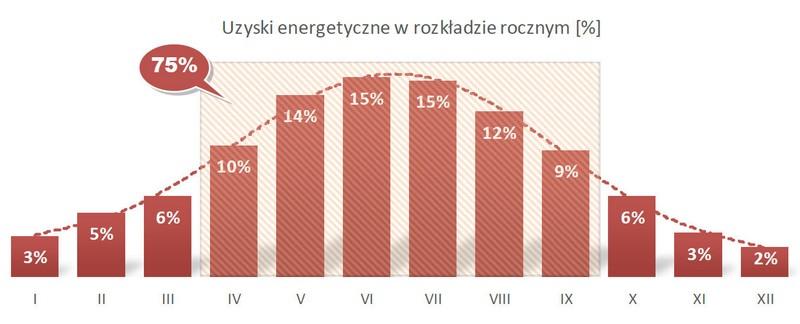 Największą uzyskaną moc instalacji odnotowano w dniu 03.04.2016r. o godzinie 14:30: 1,18 kW. W tym dniu instalacja wyprodukowała 5,08 kWh energii elektrycznej. Największa ilość wyprodukowanej energii elektrycznej w ciągu całego dnia: 7,55 kWh (06.06.2016r.).