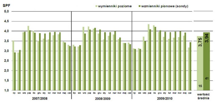 Rys. Średnie miesięczne współczynniki efektywności pracy instalacji pomp ciepła (SPF) z poziomymi i pionowymi wymiennikami gruntowymi; oraz średnie dla całego badanego okresu (od lipca 2007 r. do czerwca 2010 r).