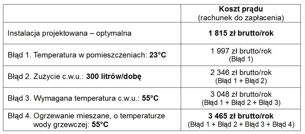 koszt ogrzewania pompa ciepła