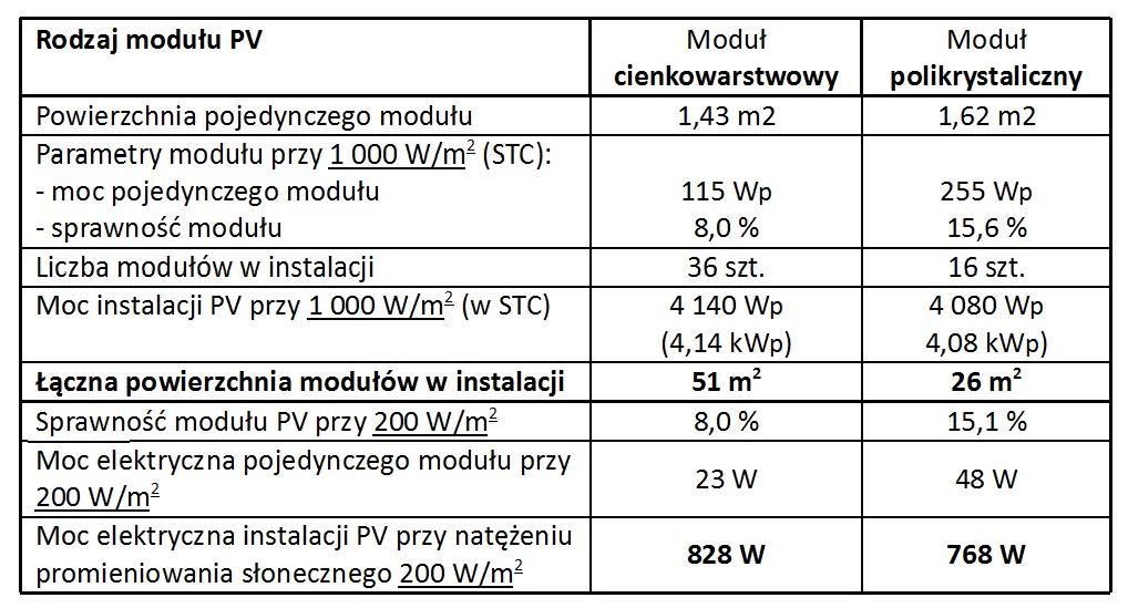 moduły PV - porównanie paneli fotowoltaicznych