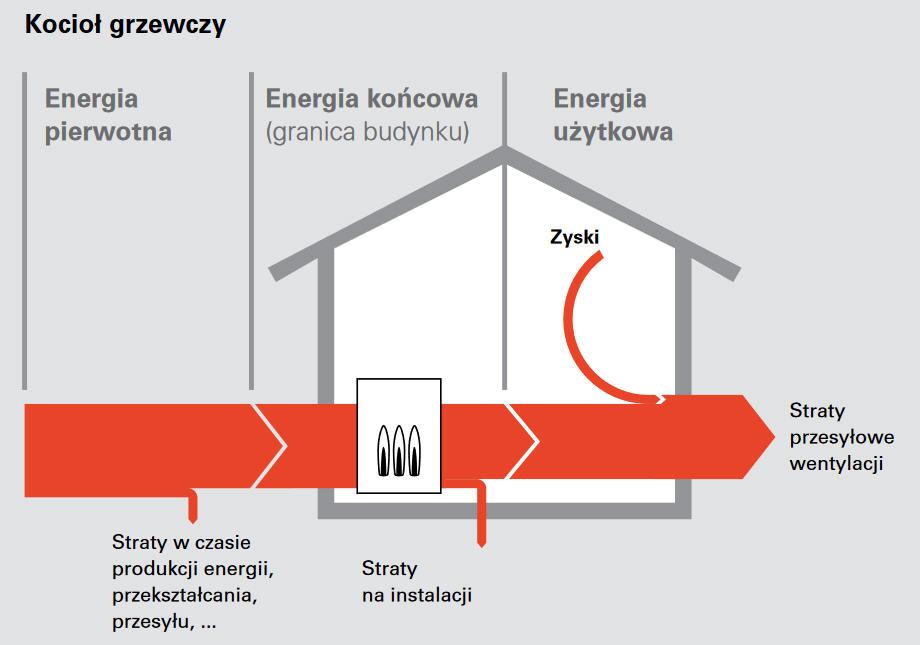 Bilans energetyczny - dom z kotłem gazowym